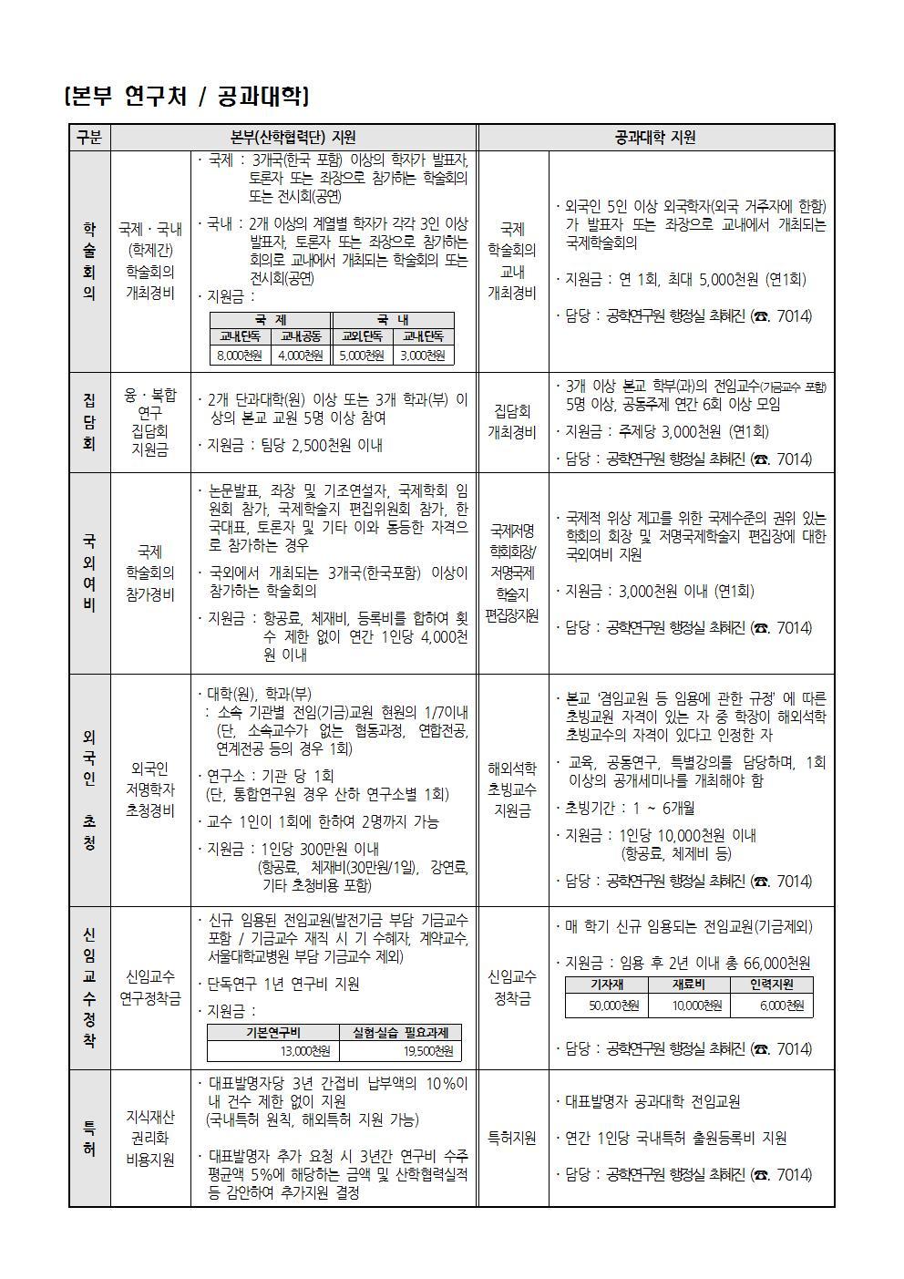 2017년_교수학술지원본부비교(170301)001
